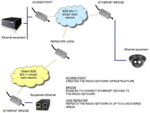 Applications WLg-xroad-N version US